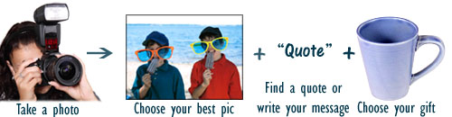 Creative photo gifts: woman taking a picture, kids on the beach, a blue mug.
